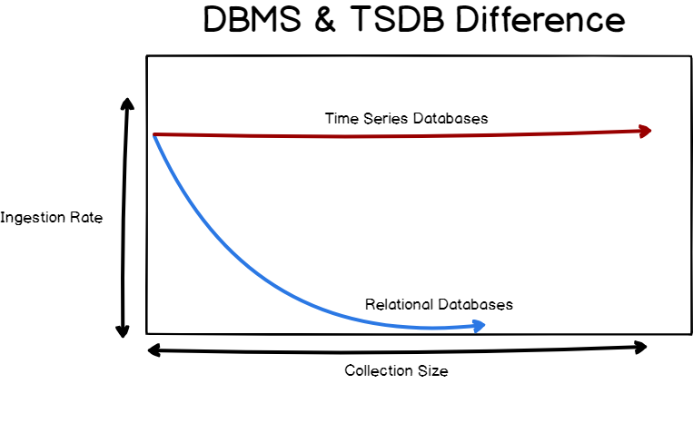 InfluxDB - DBMS & TSDB difference