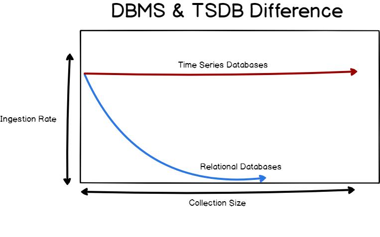 DBMS & TSDB difference