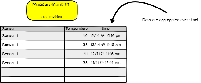 InfluxDB Measurement example
