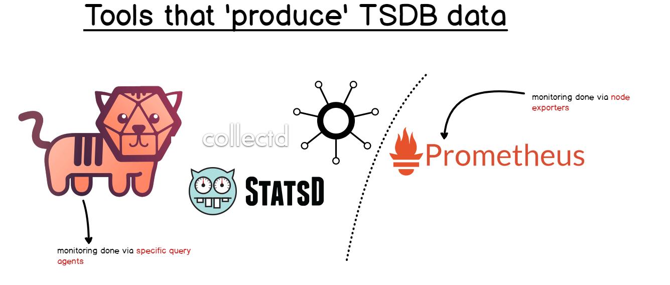 TSDB producers