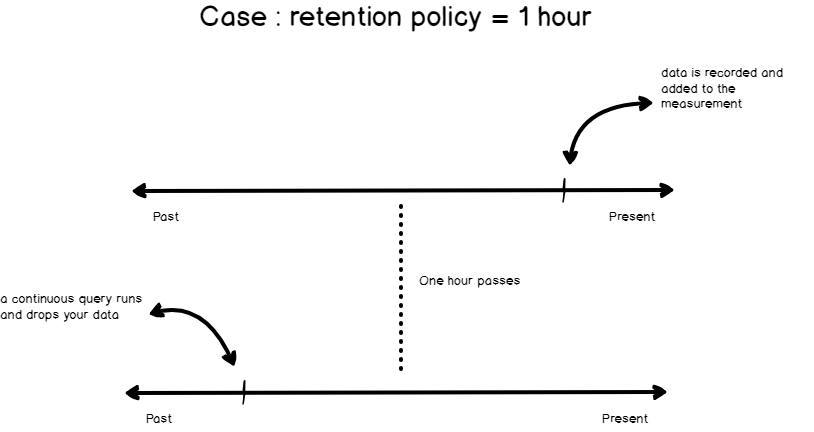 InfluxDB - How retention policies work