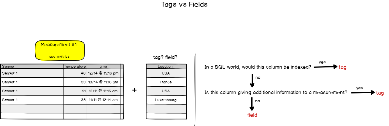 InfluxDB tags vs fields