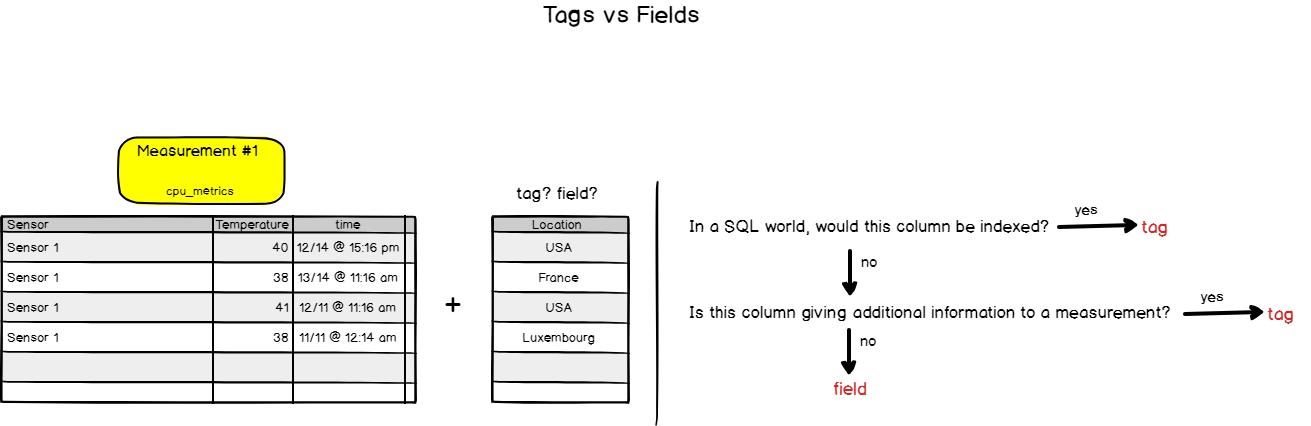 InfluxDB tags vs fields