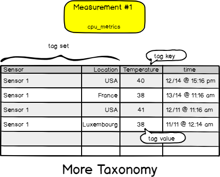 InfluxDB - Measurement taxonomy