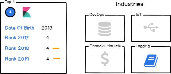 Kibana open source dashboard monitoring