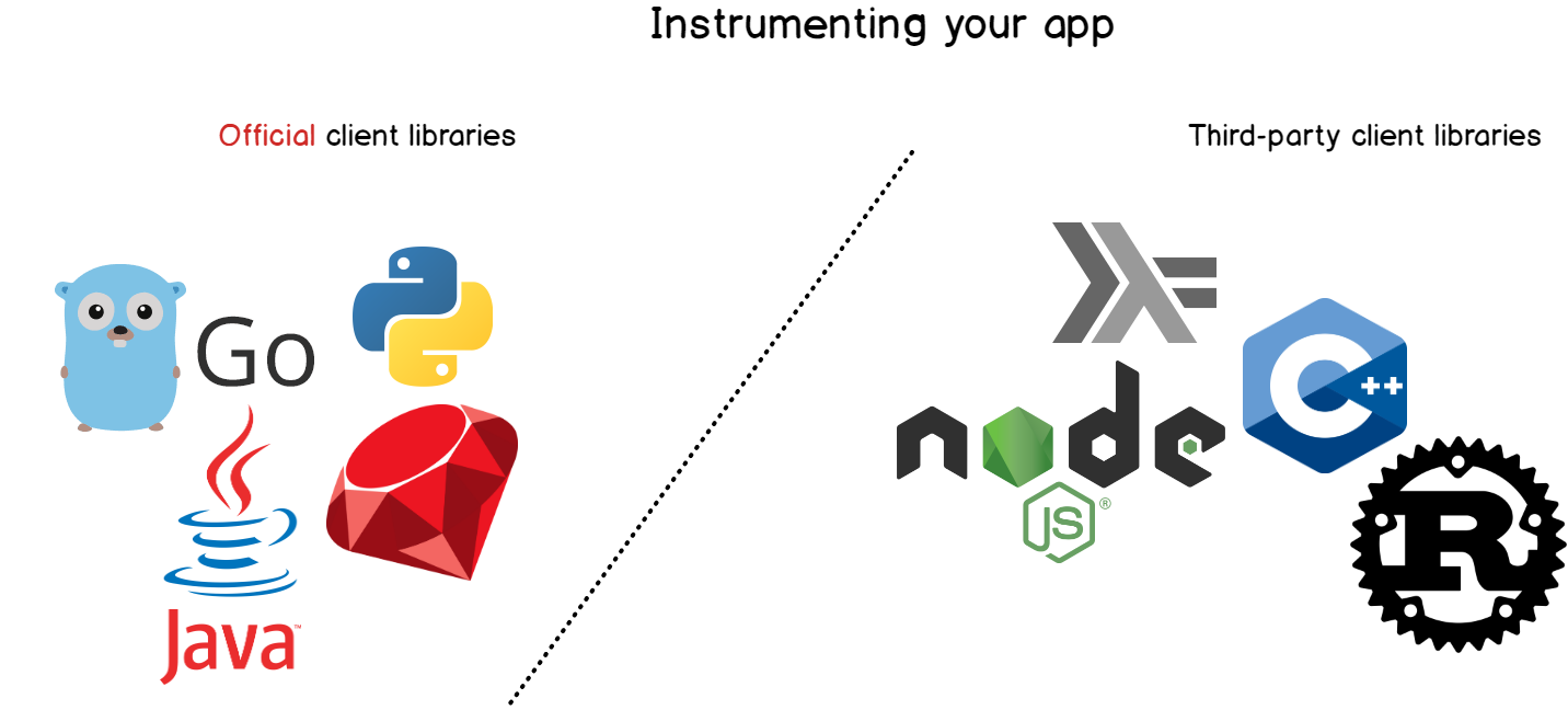 Instrumenting an app using Prometheus