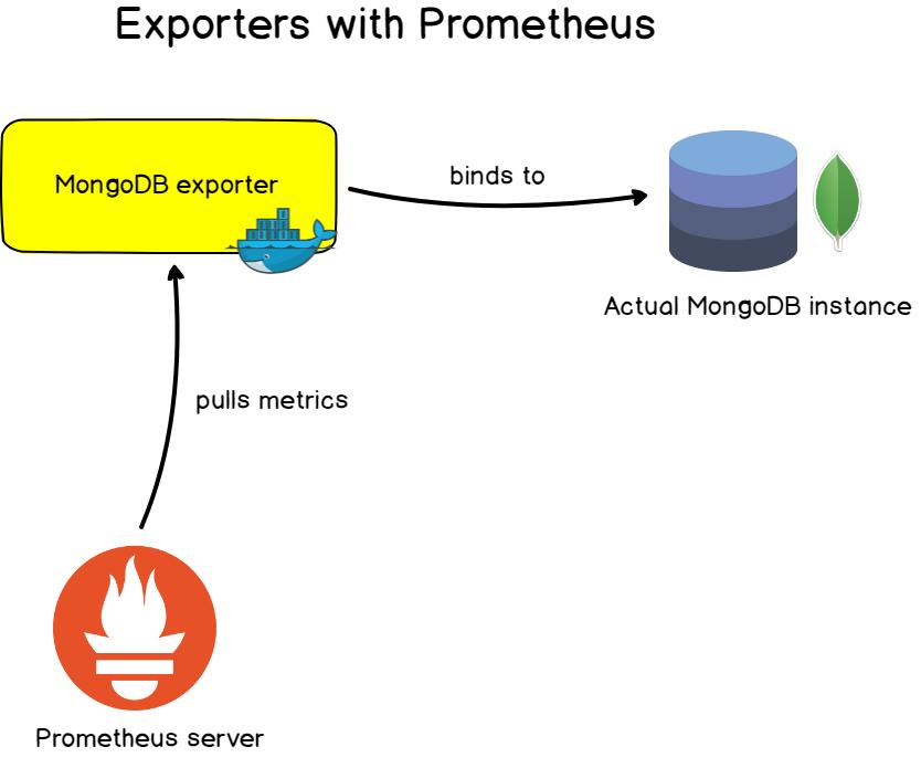 Prometheus exporters