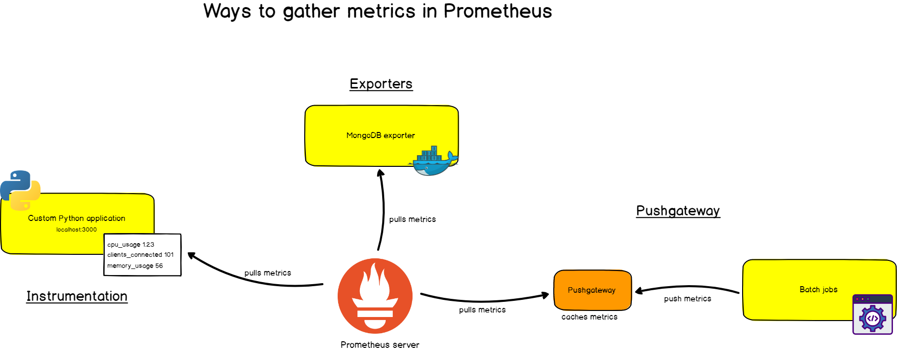 The Definitive Guide To Prometheus in 2019 – devconnected