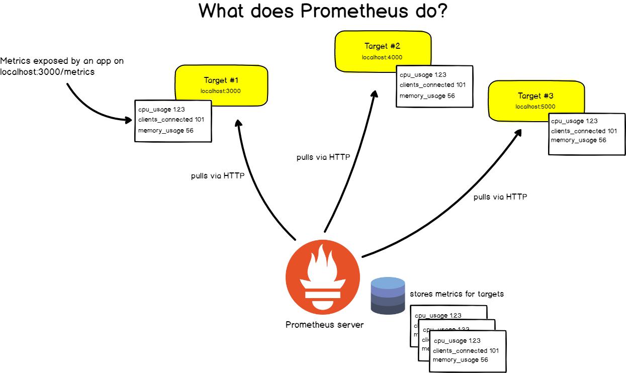 Prometheus monitoring explained