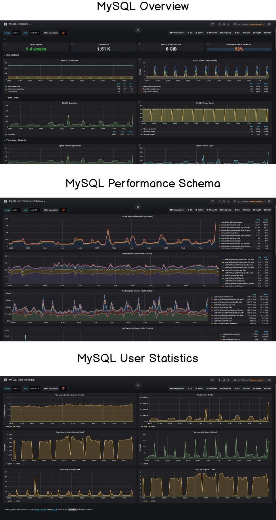MySQL example dashboards for Grafana