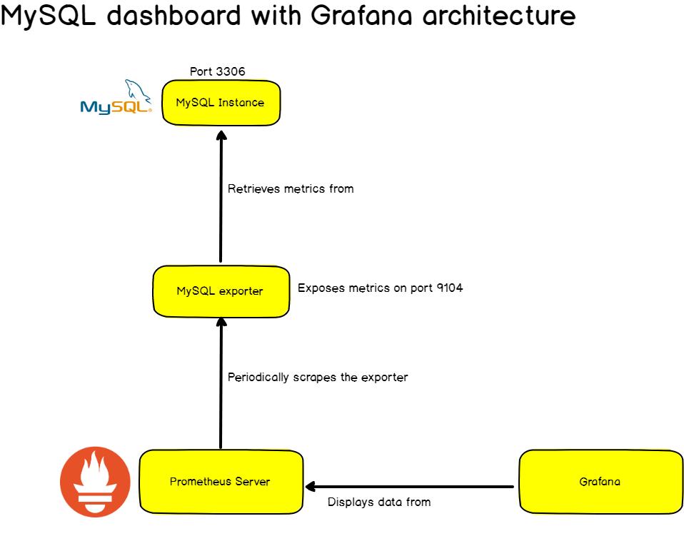 MySQL dashboard with Grafana architecture