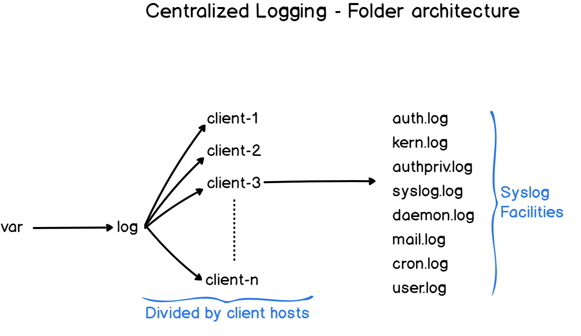 Centralized architecture folders