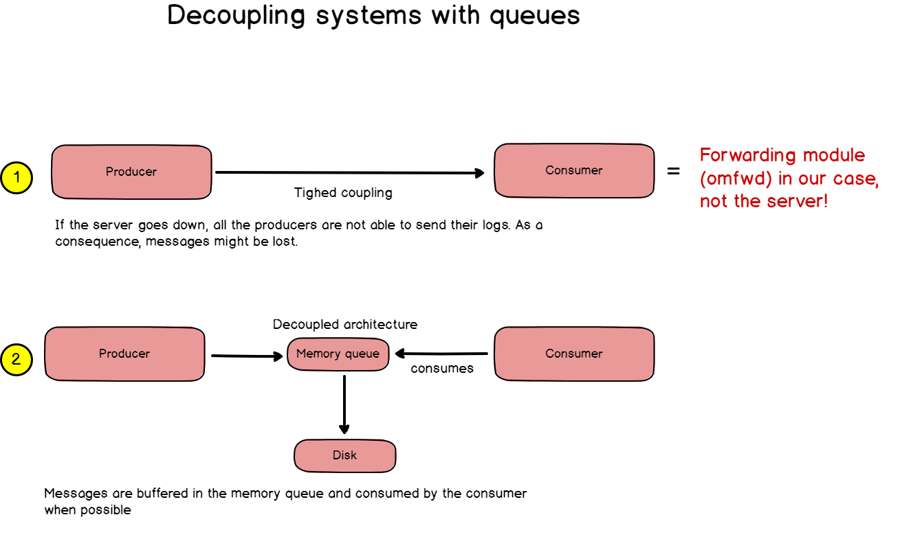 Decoupling systems with queues