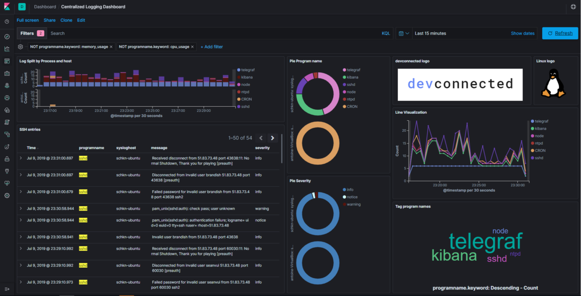 Monitoring Linux Logs with Kibana and Rsyslog – devconnected