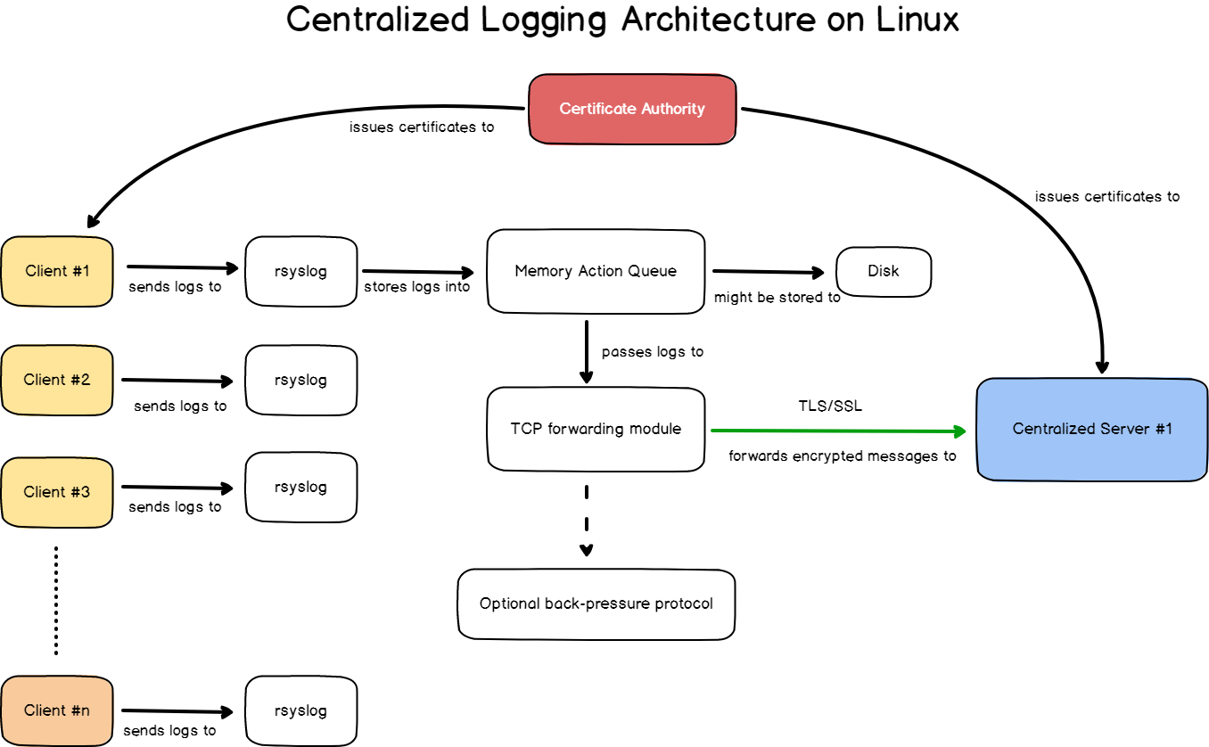 Complete schema for a centralized logging architecture