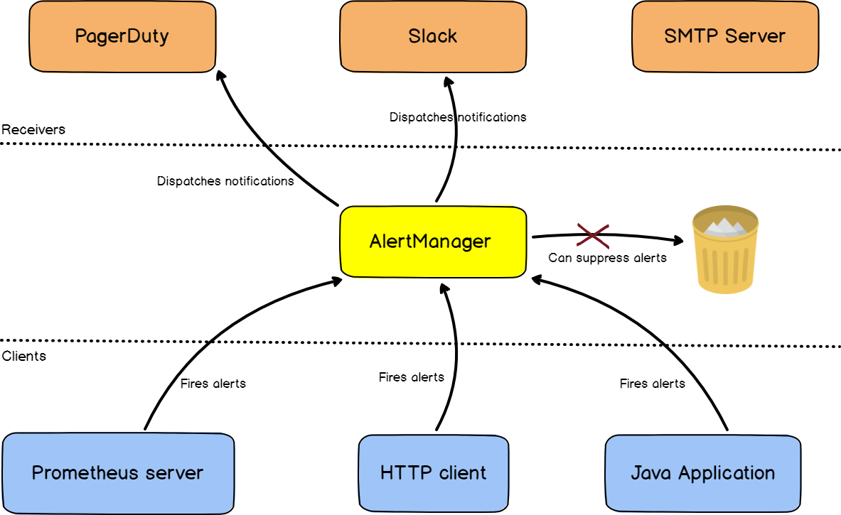 How the AlertManager works with Prometheus
