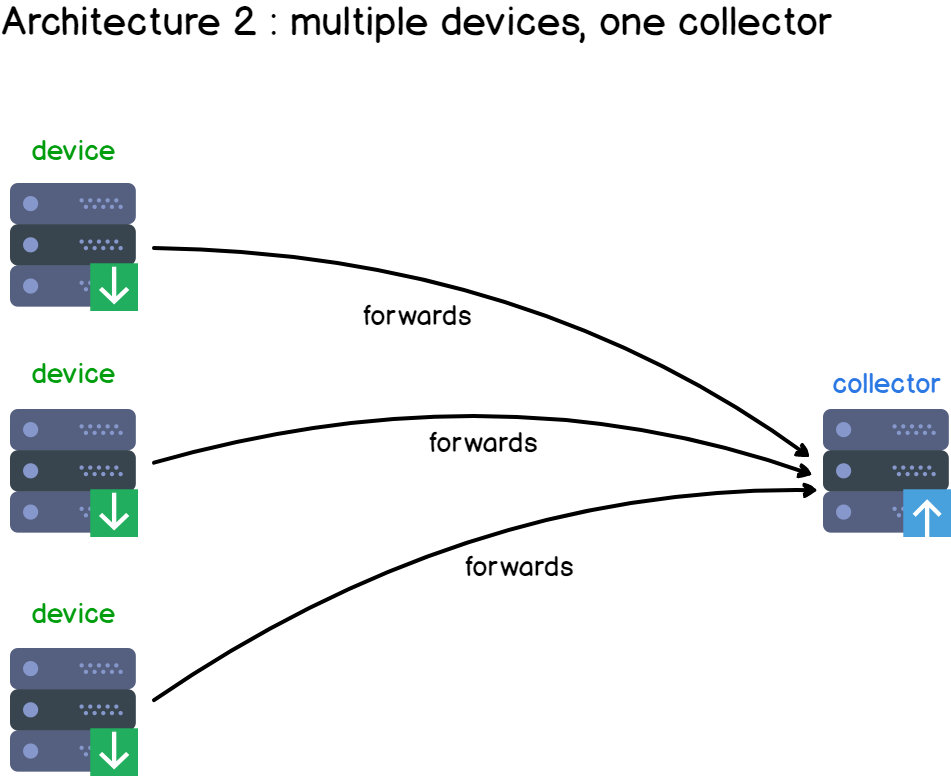 Multiple devices and one collector