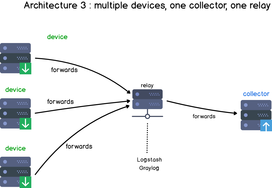 Multiple devices, one collector and one relay