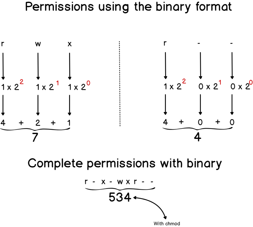 Linux Permissions using the binary format
