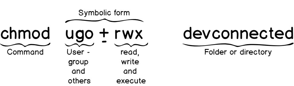 chmod symbolic syntax