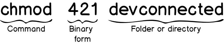 chmod syntax