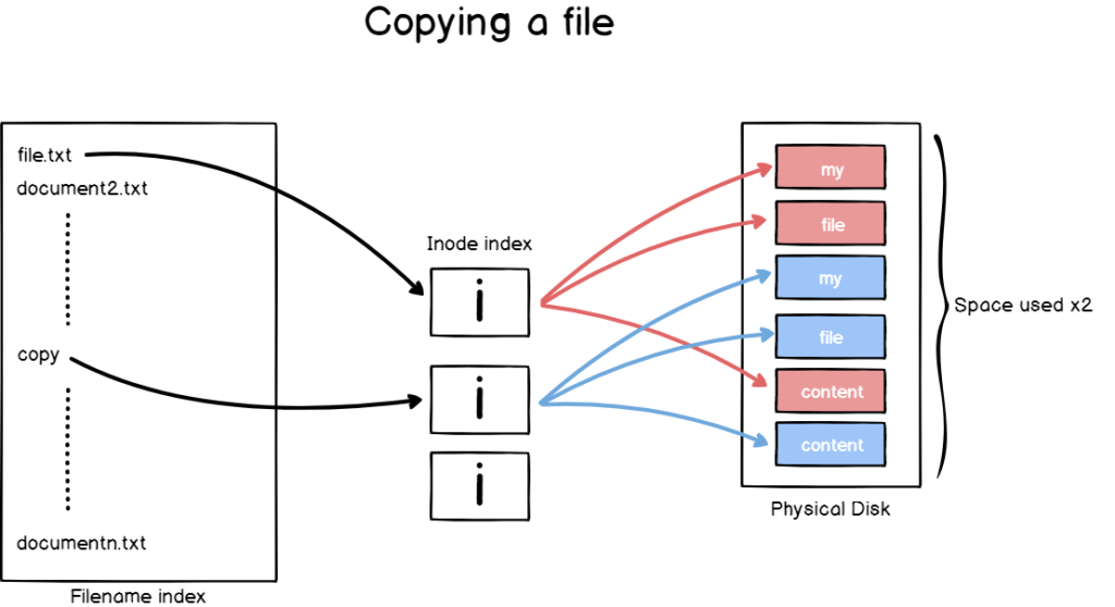 Copying a file on Linux