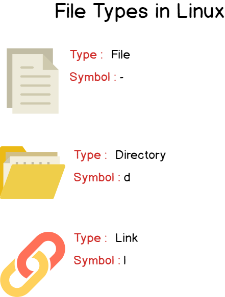Different files types on Linux