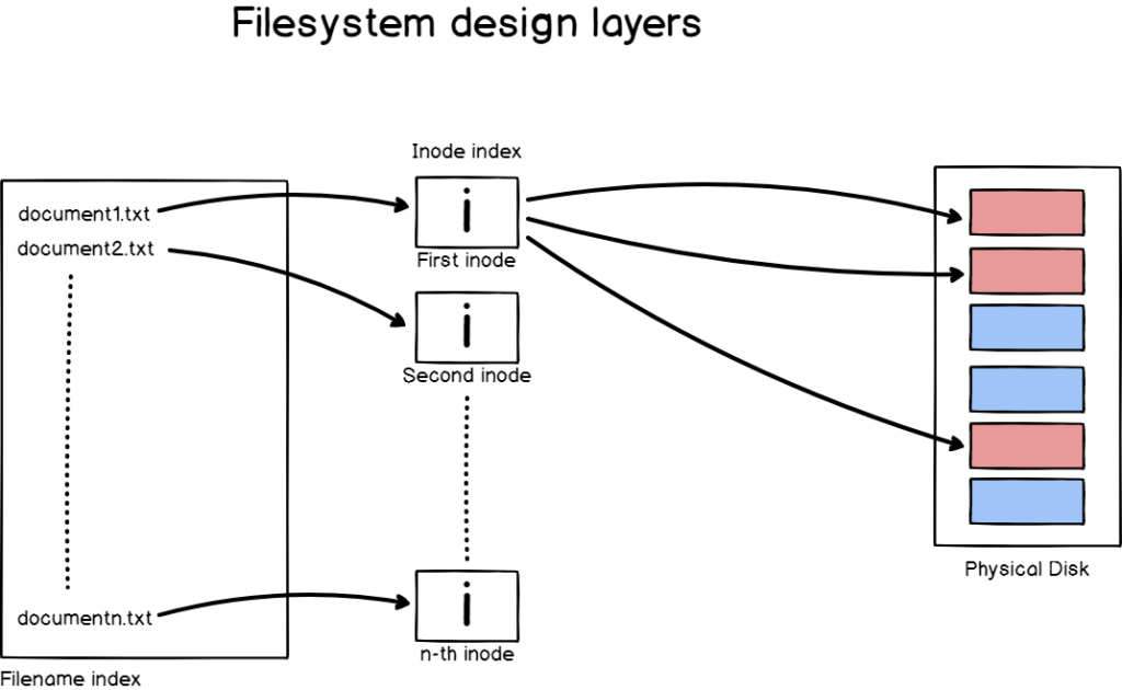 Filesystem architecture on Linux