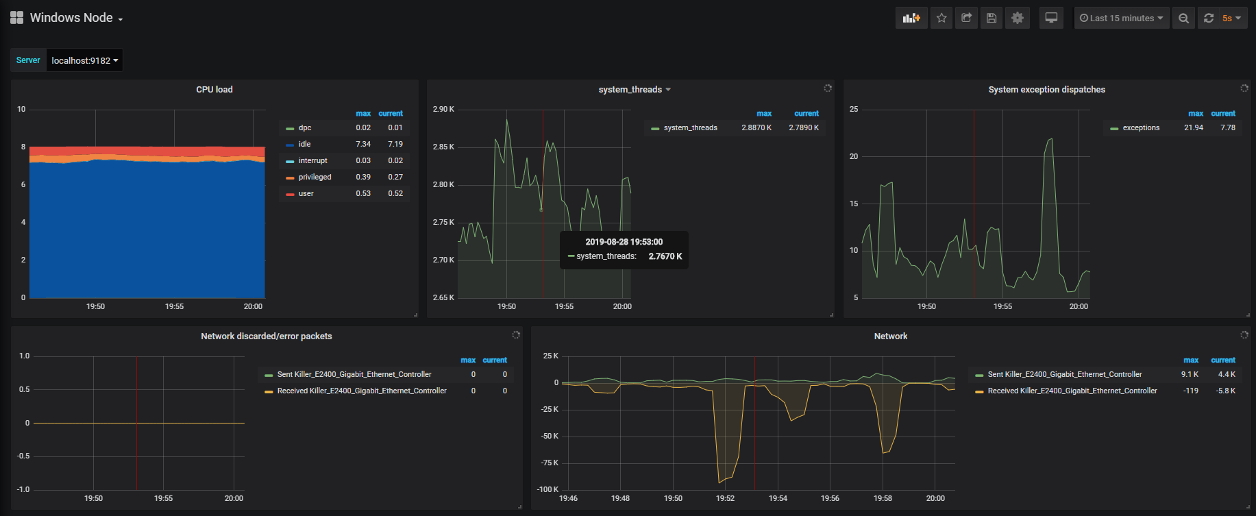 Final Windows Server monitoring dashboard