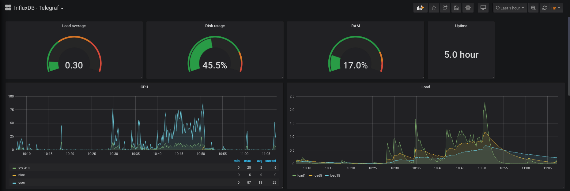 Grafana dashboard displaying Telegraf metrics