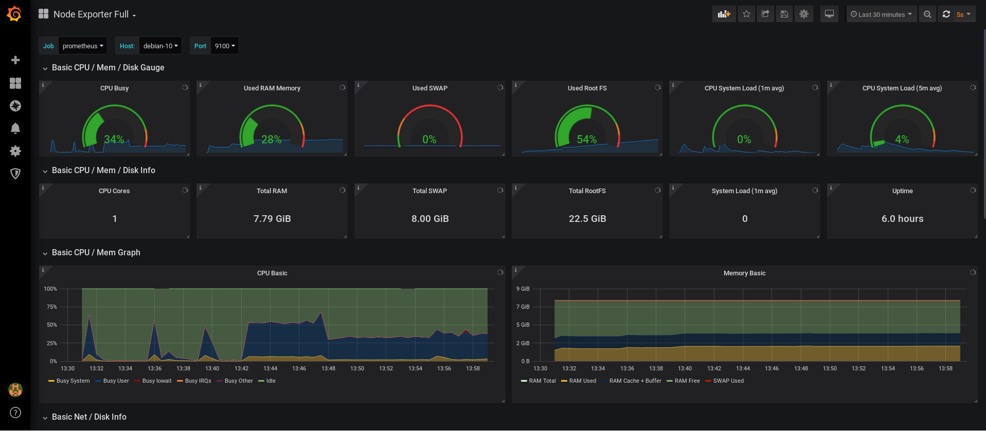 Complete Prometheus dashboard for Grafana