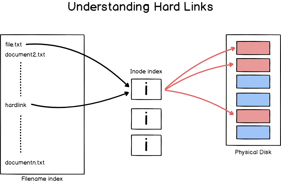 Detailed explanation of hard links on Linux