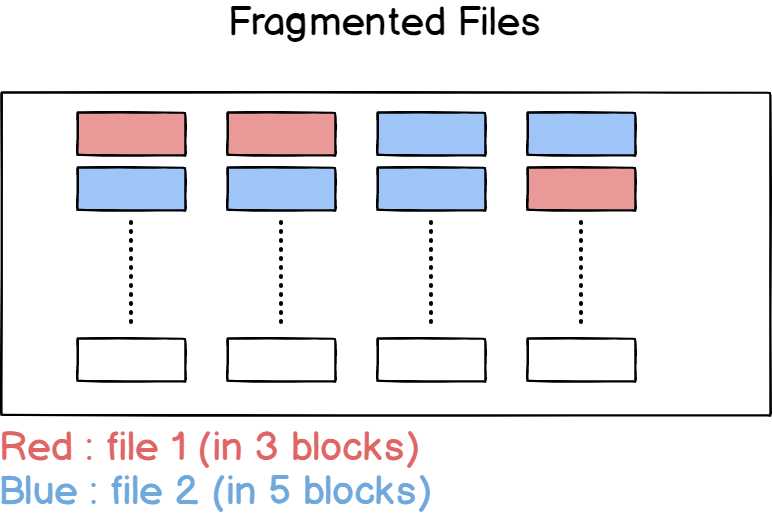 Fragmented files on a hard drive
