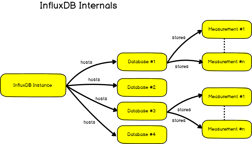 InfluxDB database internals