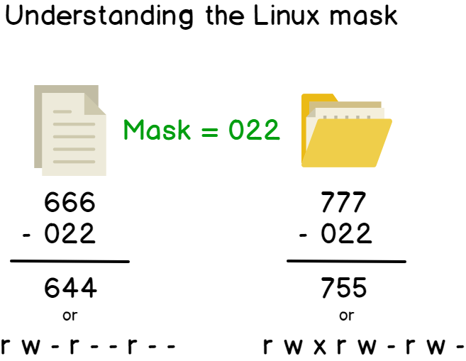 Understanding the Linux mask for Linux permissions