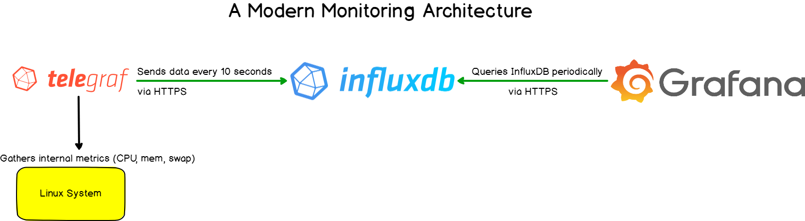 Setup Telegraf, InfluxDB and Grafana for Linux metrics