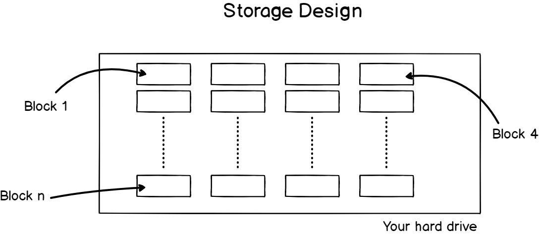Linux storage layer design