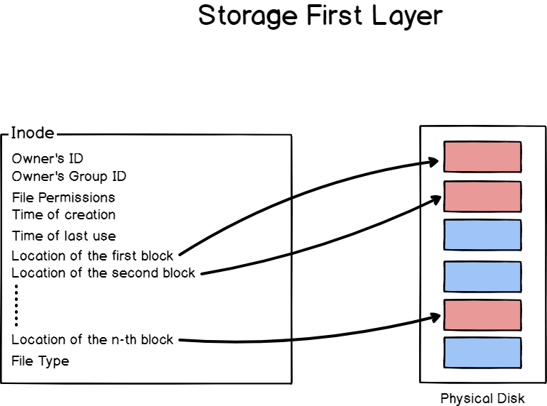 Linux Storage First Layer