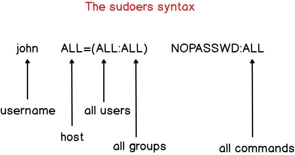 Sudoers syntax on CentOS 8