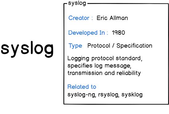 Syslog presentation card