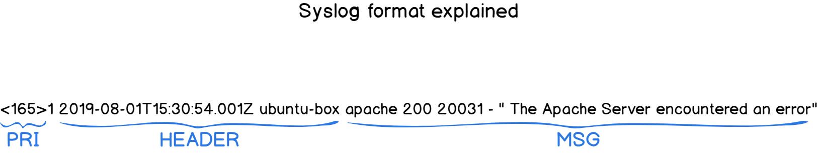 Syslog format explained