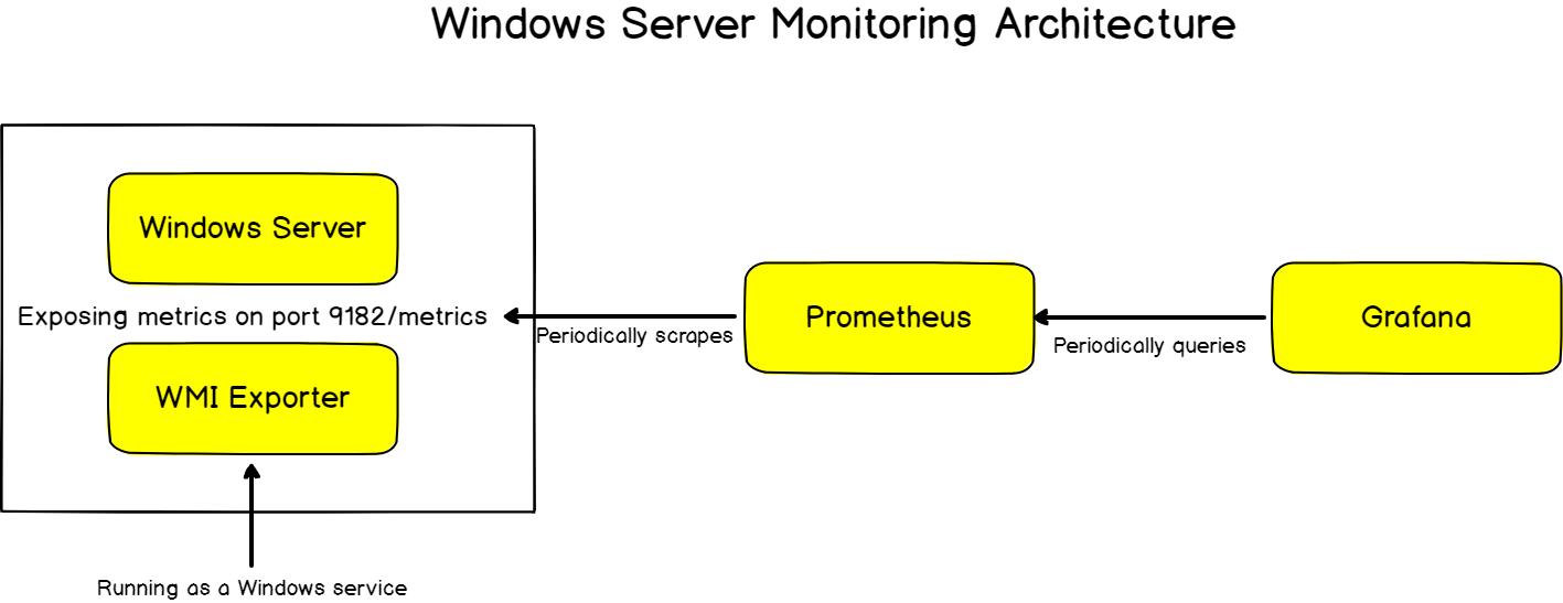 Windows Server Monitoring using Prometheus and WMI Exporter