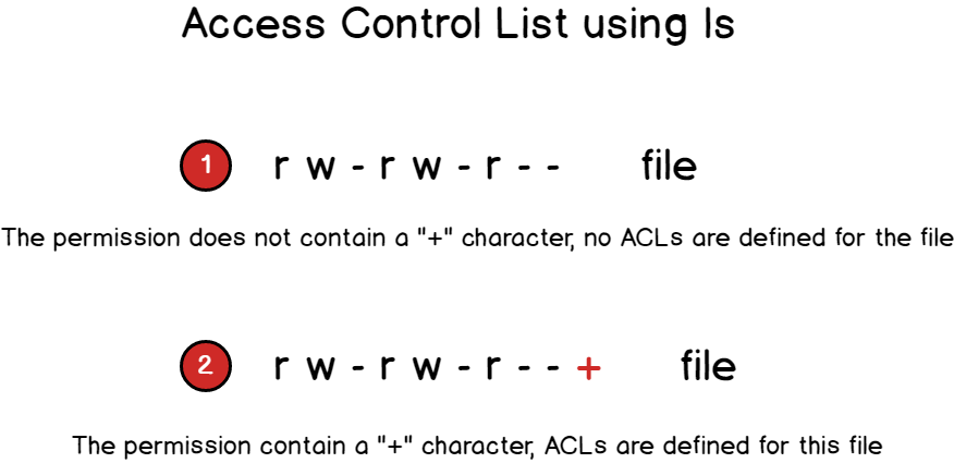Access control Lists on Linux with + character
