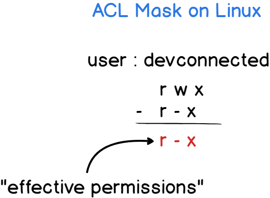 Effective permissions using the ACL mask