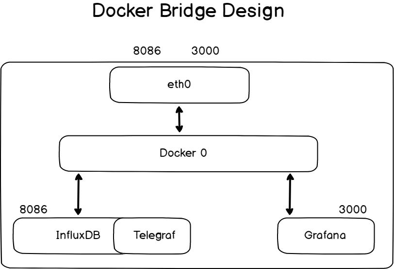 Docker brigde design