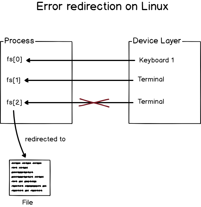 Redirecting error messages on Linux