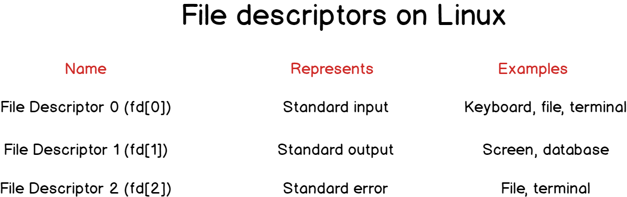 File descriptors on Linux for input output redirection