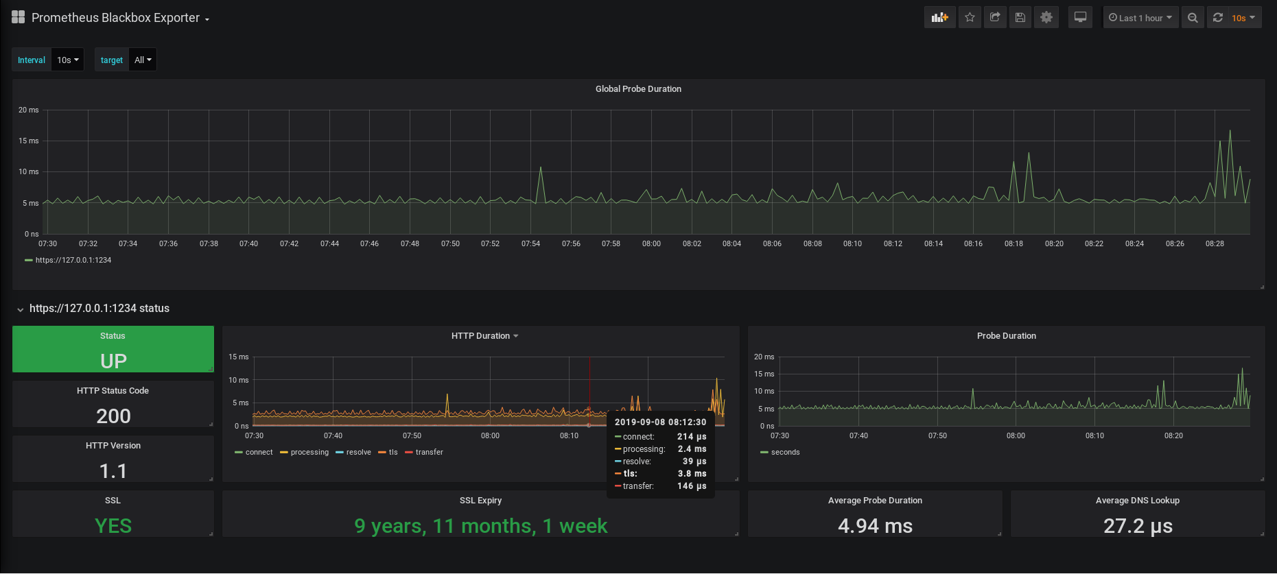 Blackbox exporter dashboard on Grafana