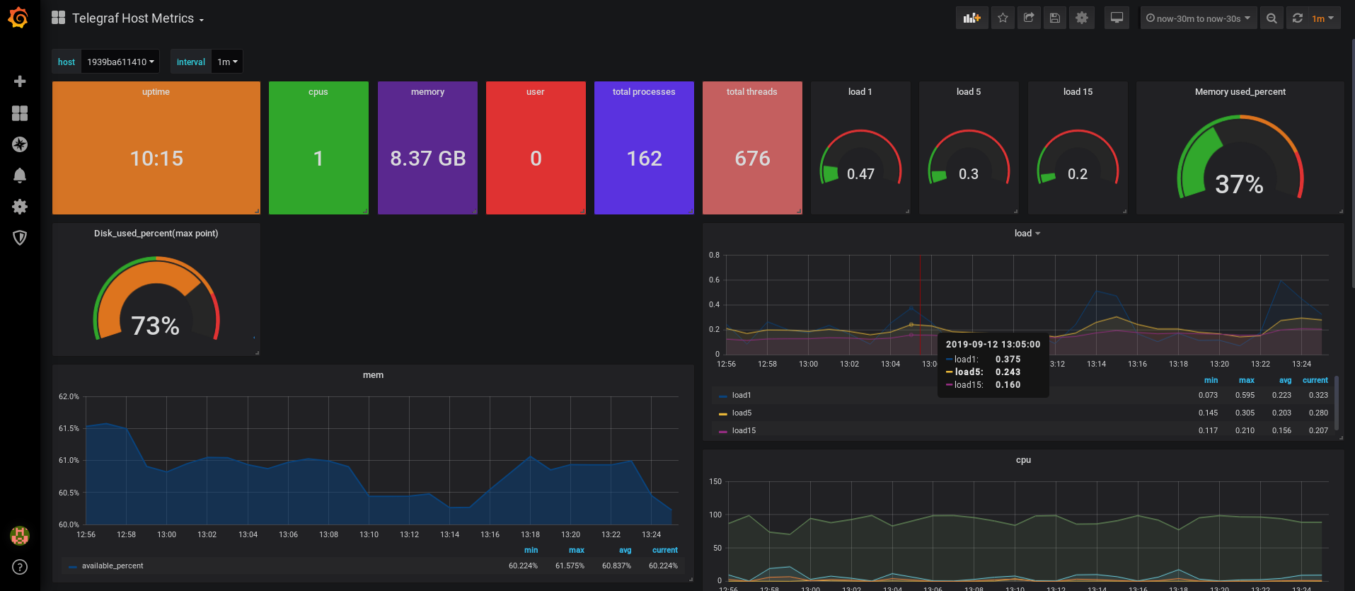 Final dashboard in Grafana