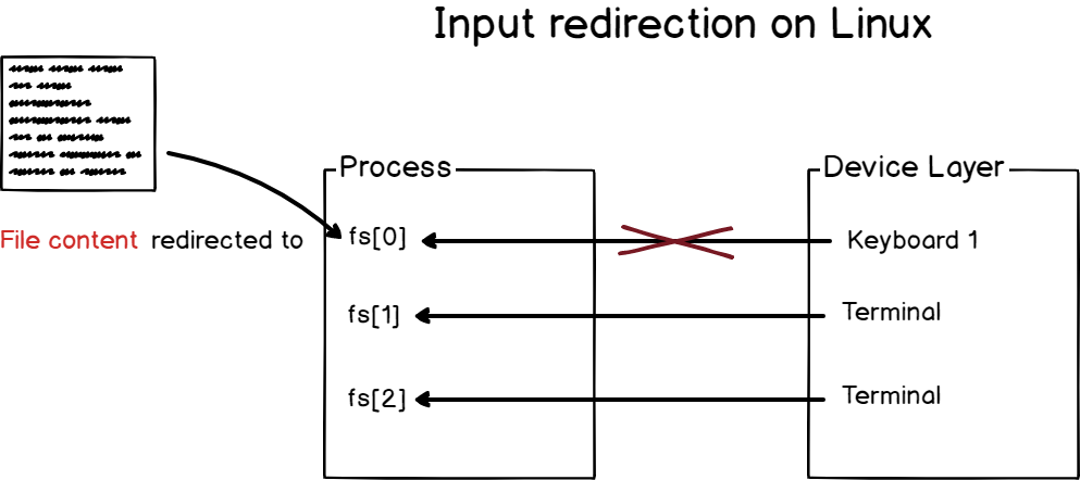 Input redirection on Linux